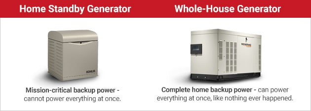 Regular Standby Generator vs Whole-House Standby Generator Info-graphic