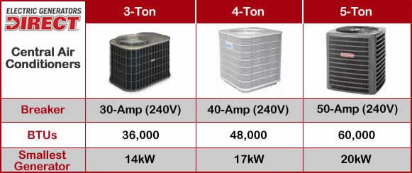Generator / Central Air Conditioner Sizing Chart